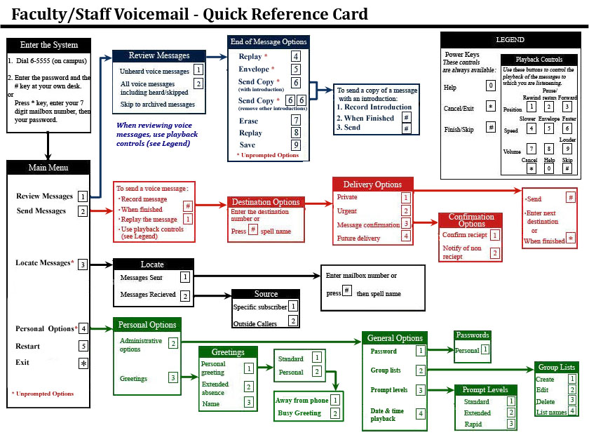 Voicemail Quick Reference Card Telephone Faculty Amp Staff